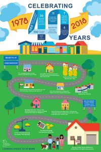 40th Anniversary infographic by Abigail