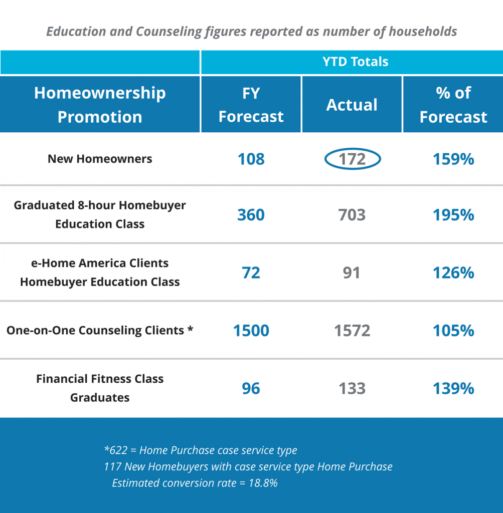 Homeownership Production Metrics FY2020