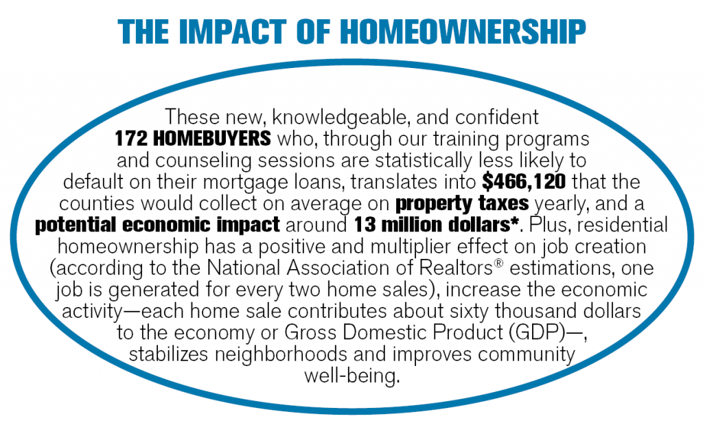 The impact of homeownership
