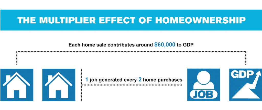 The multiplier effect of homeownership
