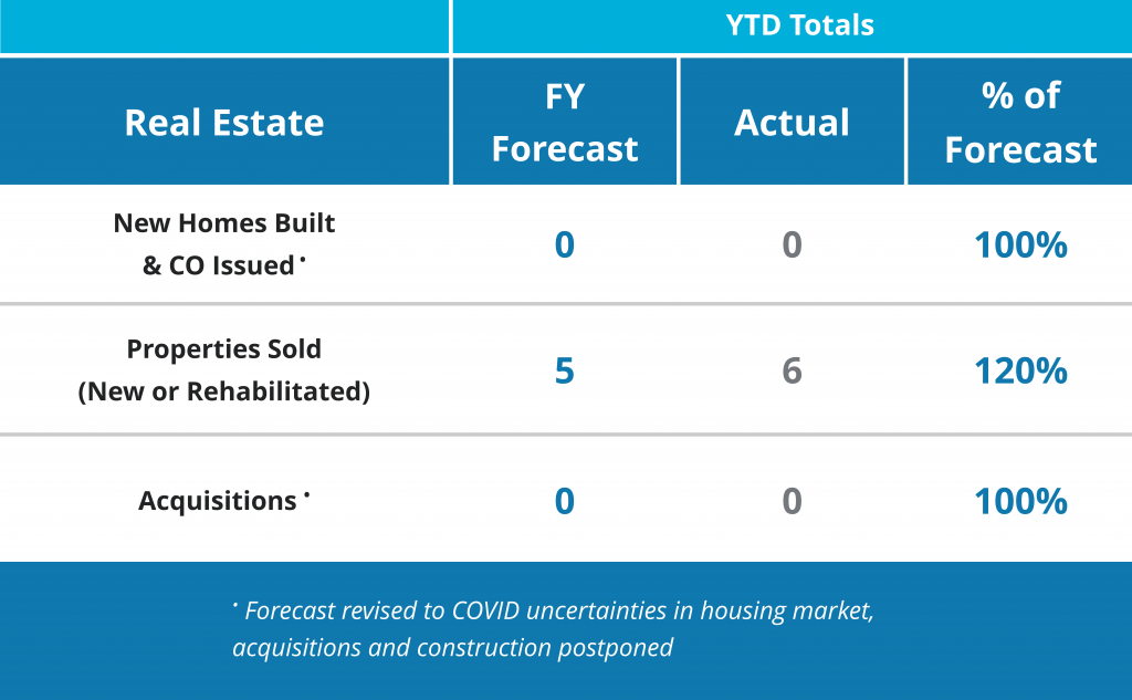 NHSSF Real Estate Production Metrics FY2020